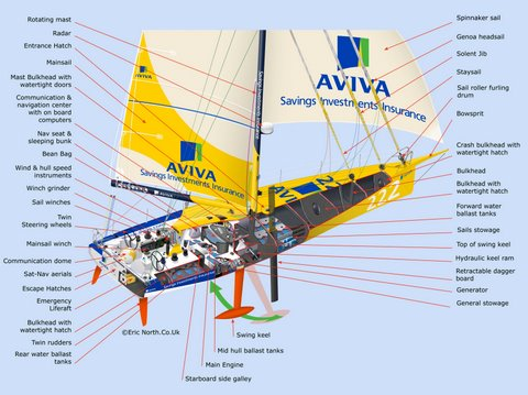 Vendee Globe open 60 layout